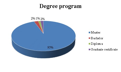 degree program