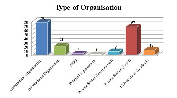 type of organisation